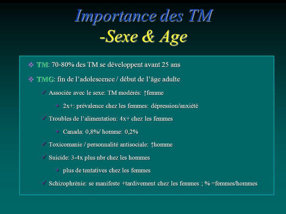 Importance des TM -Sexe & Age