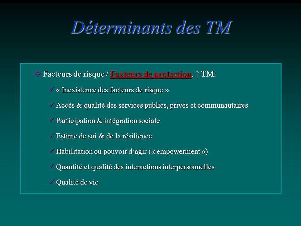Déterminants des TM Facteurs de risque / Facteurs de protection: ↑ TM: