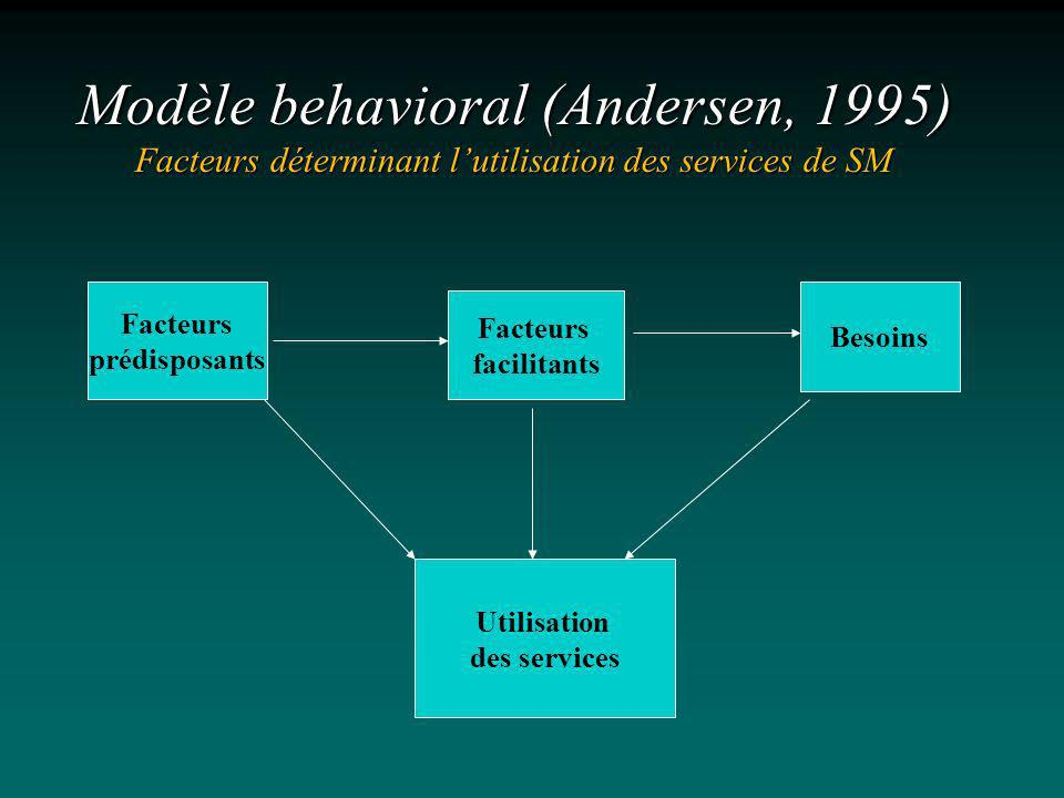Modèle behavioral (Andersen, 1995) Facteurs déterminant l'utilisation des services de SM