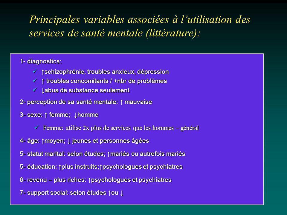Principales variables associées à l'utilisation des services de santé mentale (littérature):