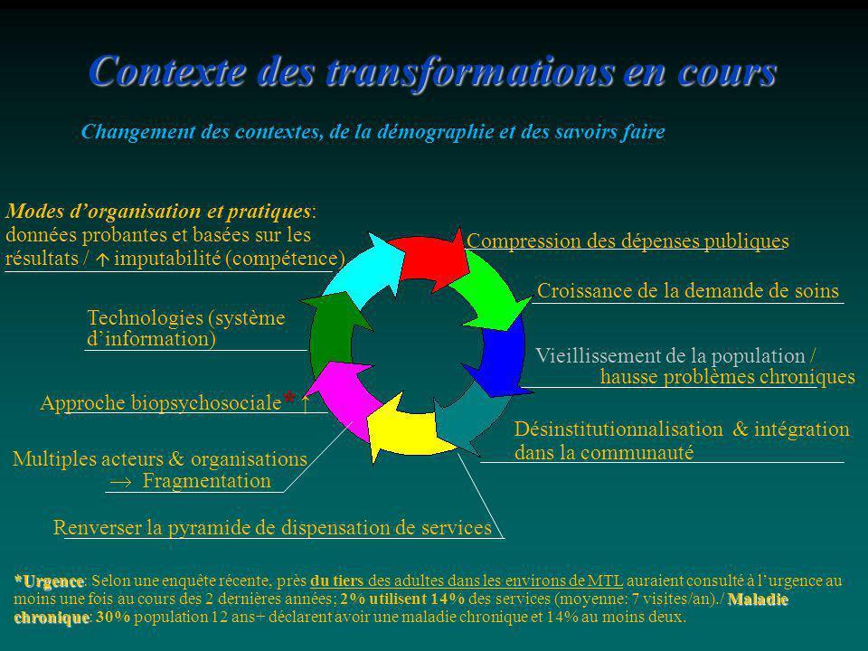 Contexte des transformations en cours