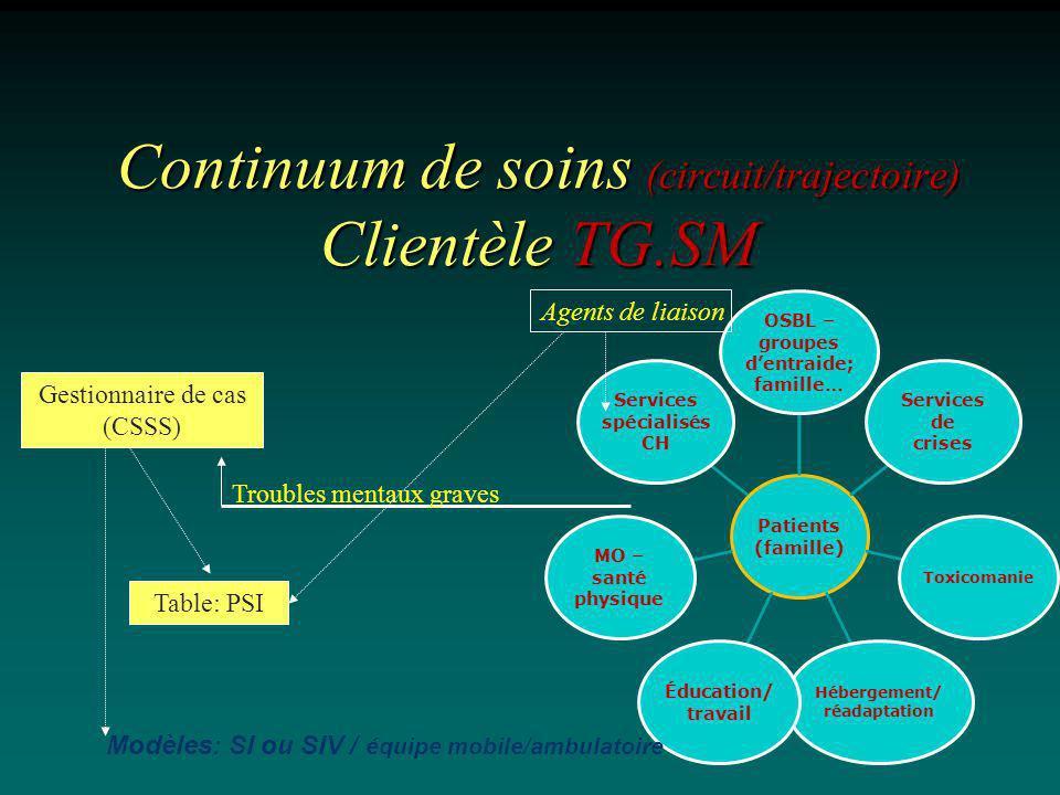 Continuum de soins (circuit/trajectoire) Clientèle TG.SM