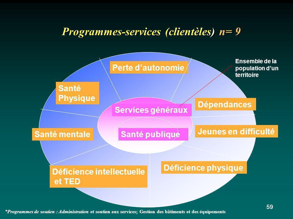Programmes-services (clientèles) n= 9