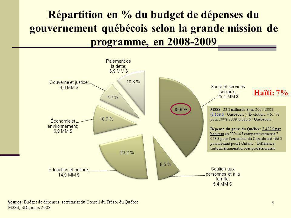 Répartition en % du budget de dépenses du gouvernement québécois selon la grande mission de programme, en 2008-2009
