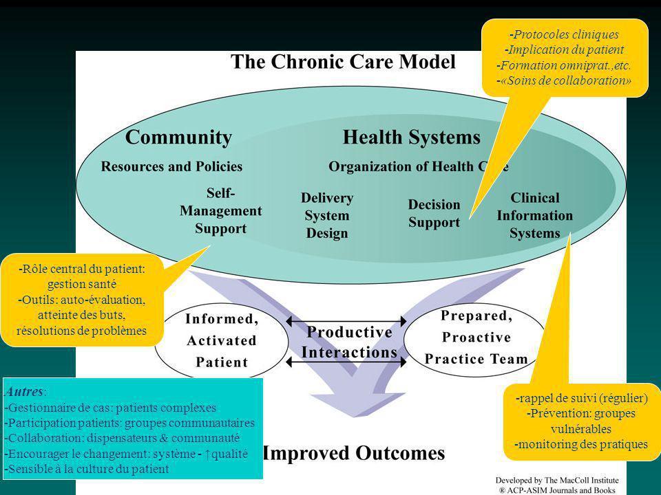 Autres: Protocoles cliniques Implication du patient