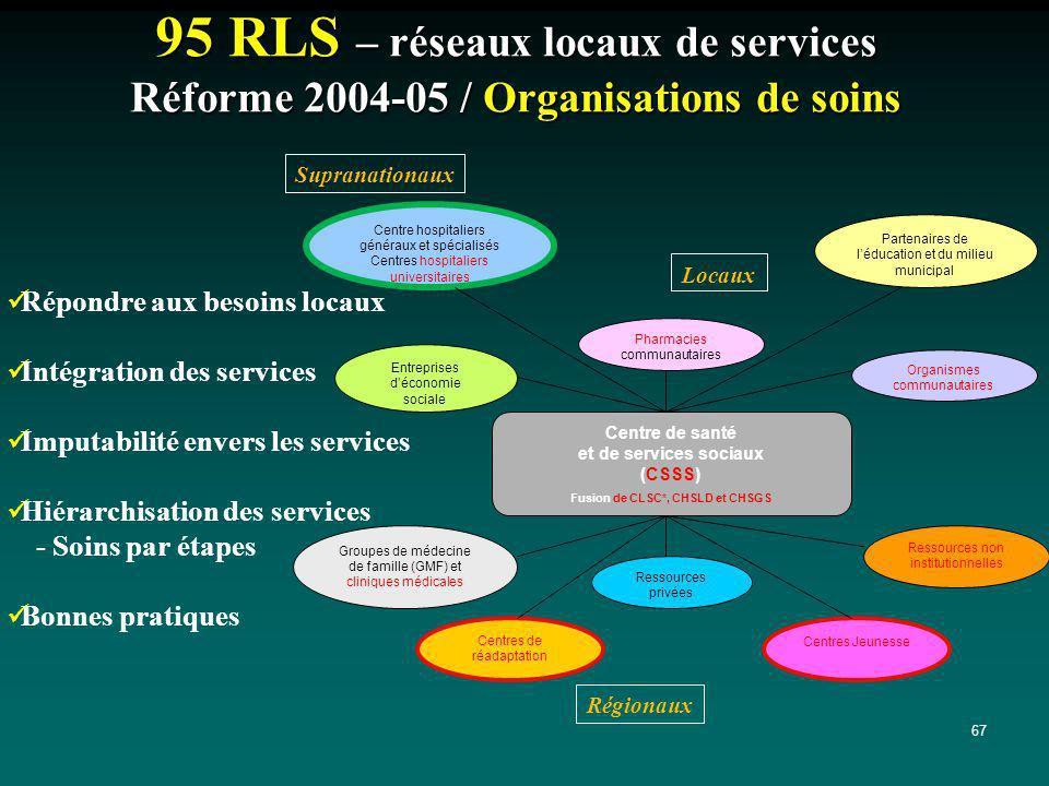 95 RLS – réseaux locaux de services Réforme 2004-05 / Organisations de soins