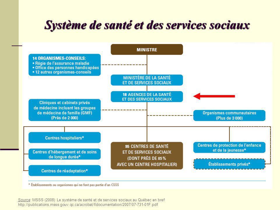 Système de santé et des services sociaux