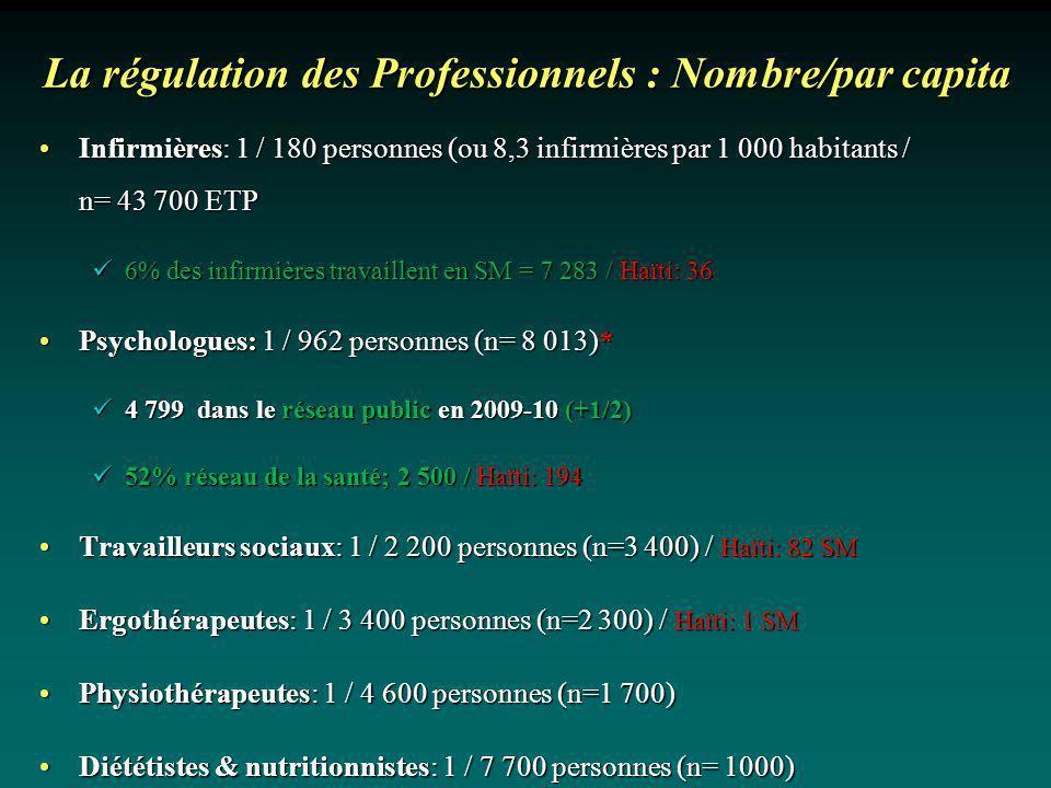 La régulation des Professionnels : Nombre/par capita
