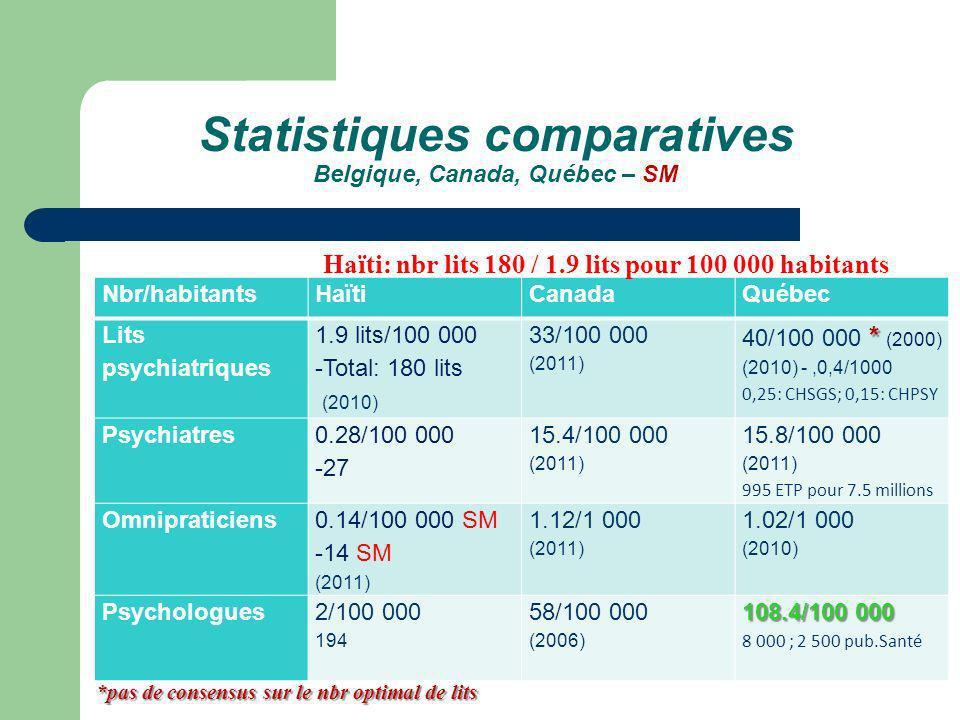 Statistiques comparatives Belgique, Canada, Québec – SM