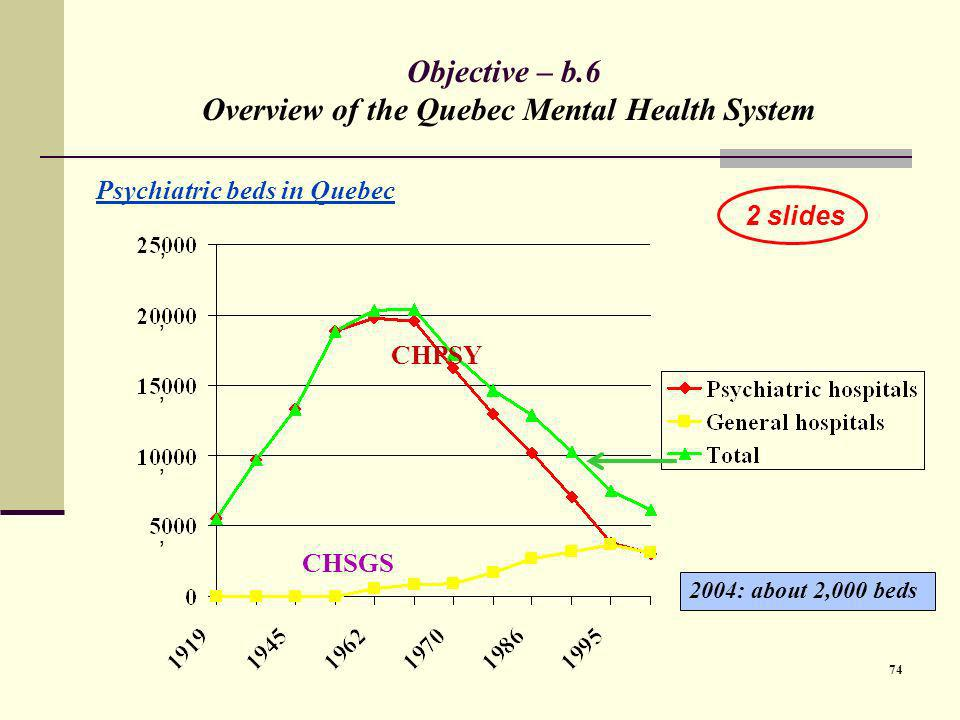Objective – b.6 Overview of the Quebec Mental Health System
