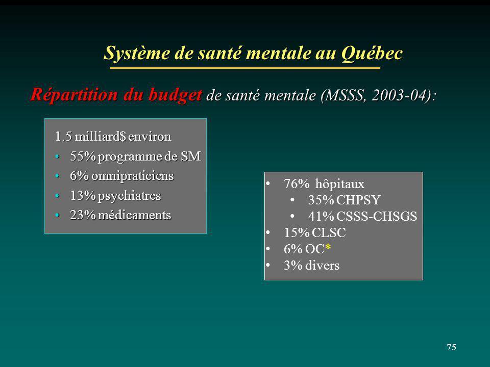 Système de santé mentale au Québec