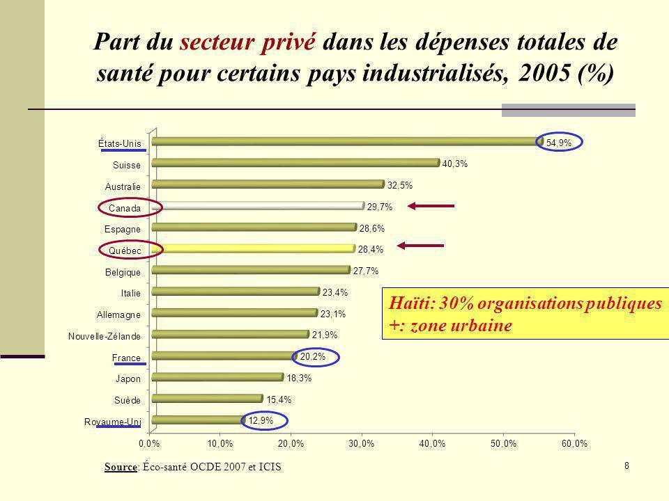 Part du secteur privé dans les dépenses totales de santé pour certains pays industrialisés, 2005 (%)