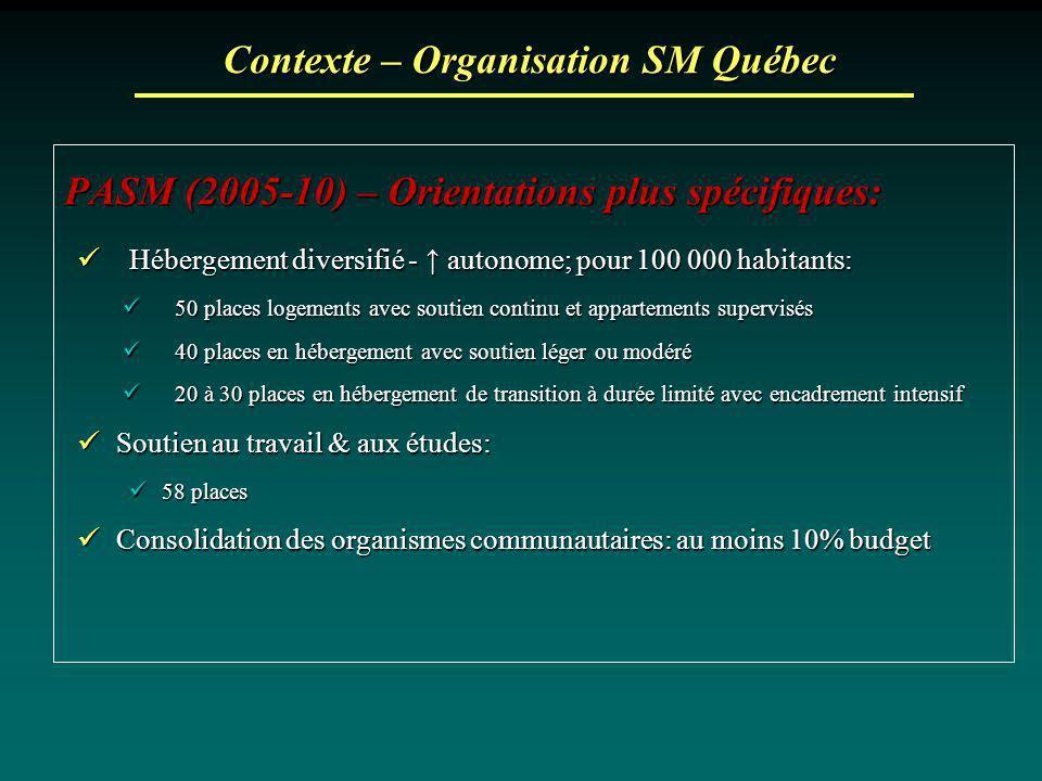Contexte – Organisation SM Québec