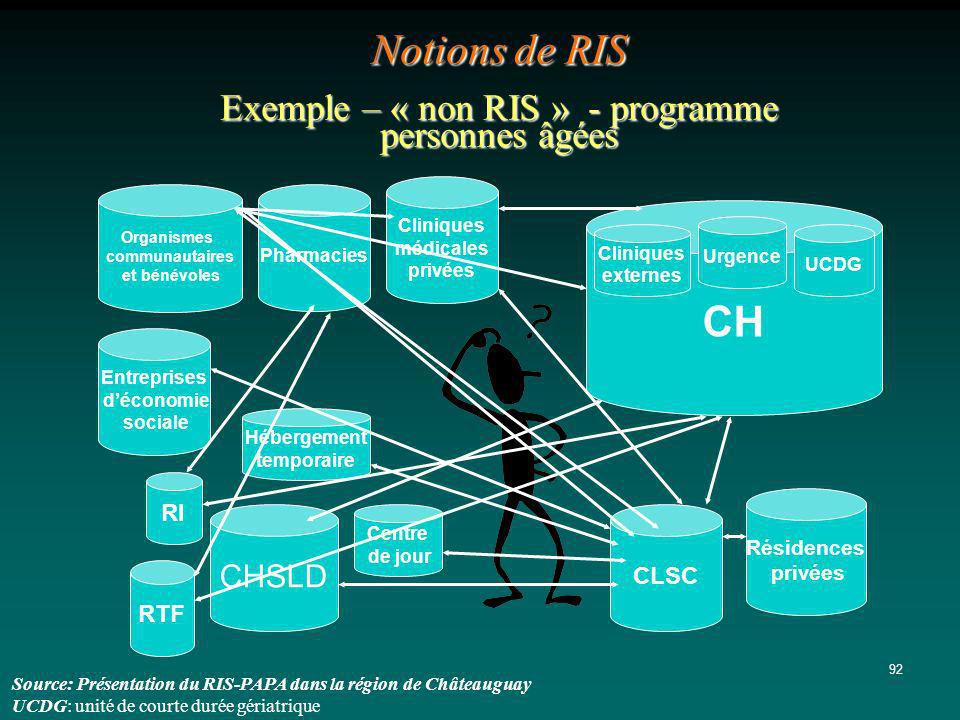 Notions de RIS Exemple – « non RIS » - programme personnes âgées
