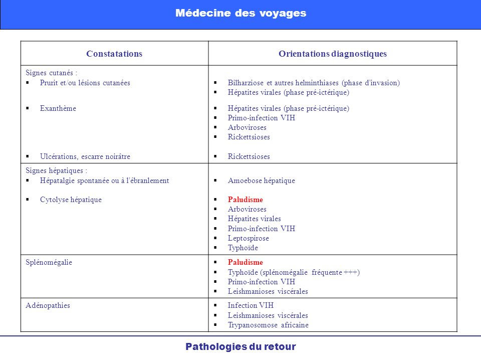 Orientations diagnostiques