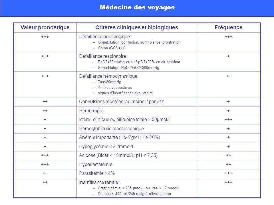 Critères cliniques et biologiques