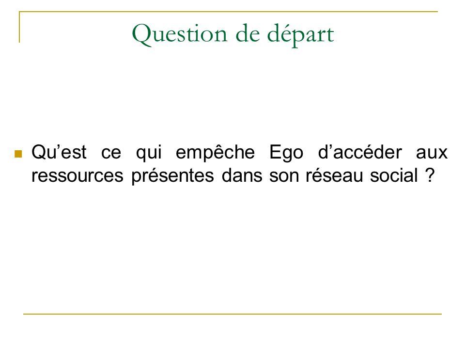 Question de départ Qu'est ce qui empêche Ego d'accéder aux ressources présentes dans son réseau social