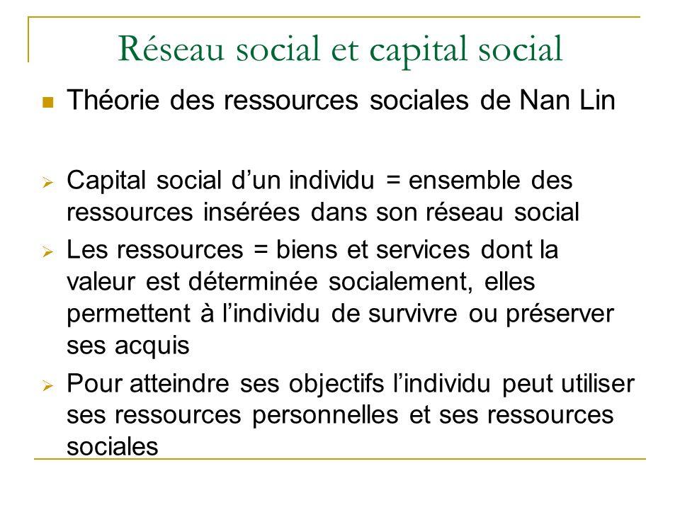 Réseau social et capital social