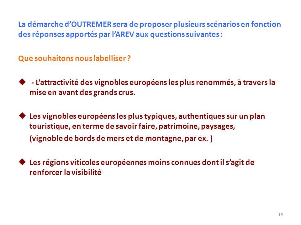 La démarche d'OUTREMER sera de proposer plusieurs scénarios en fonction des réponses apportés par l'AREV aux questions suivantes :