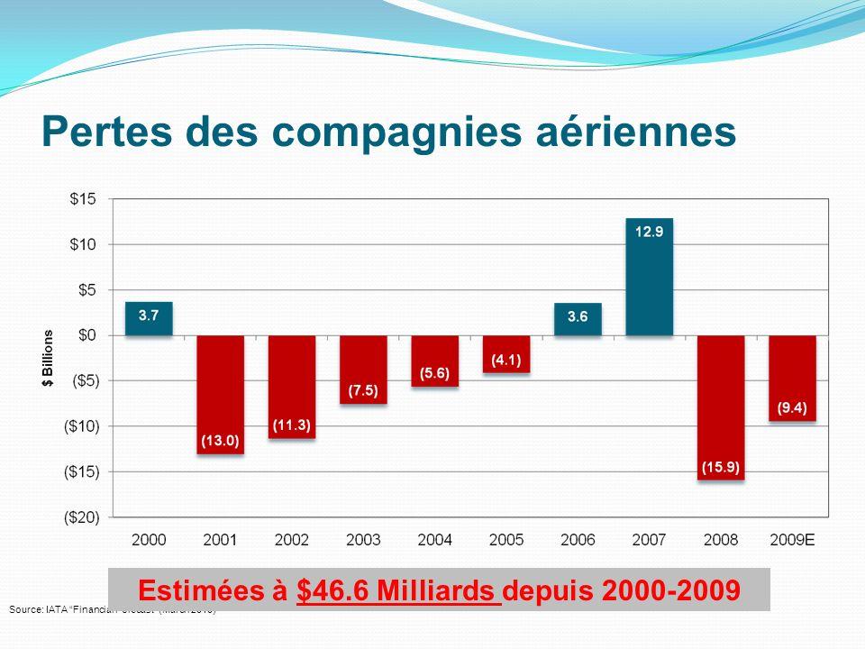 Pertes des compagnies aériennes