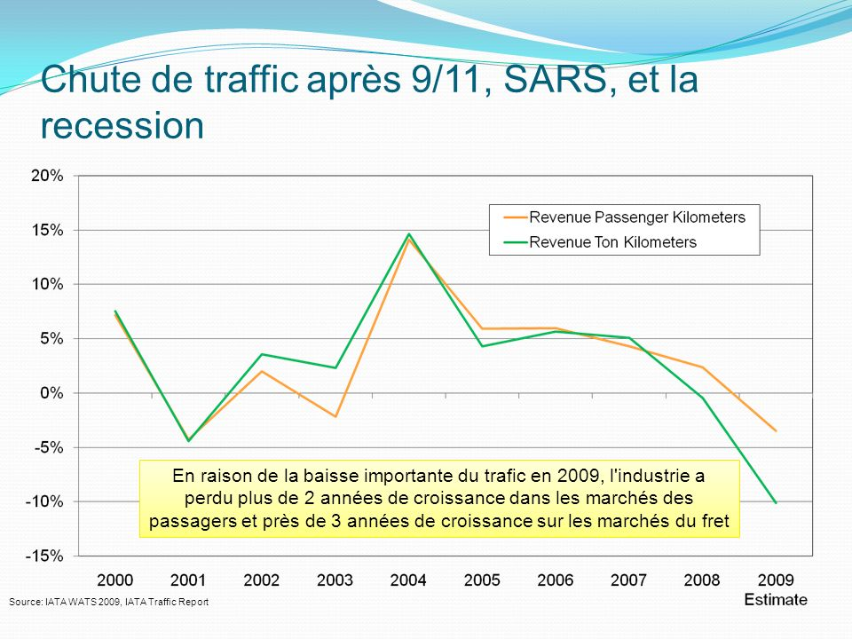 Chute de traffic après 9/11, SARS, et la recession