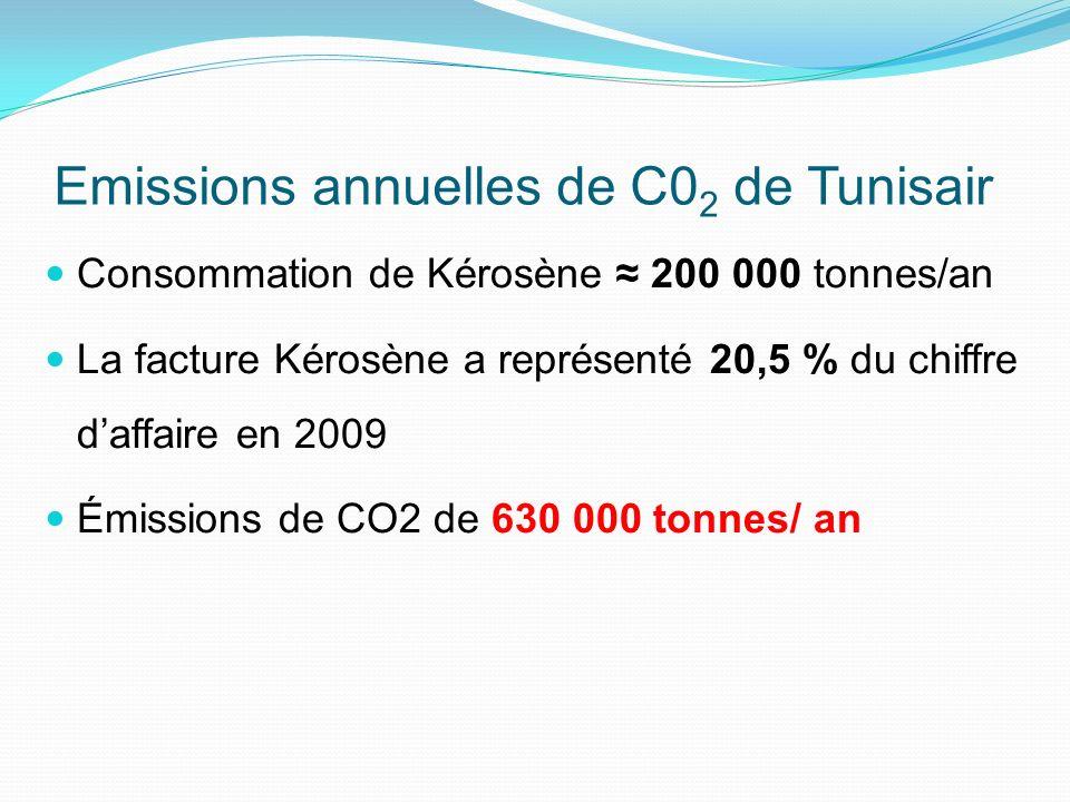 Emissions annuelles de C02 de Tunisair