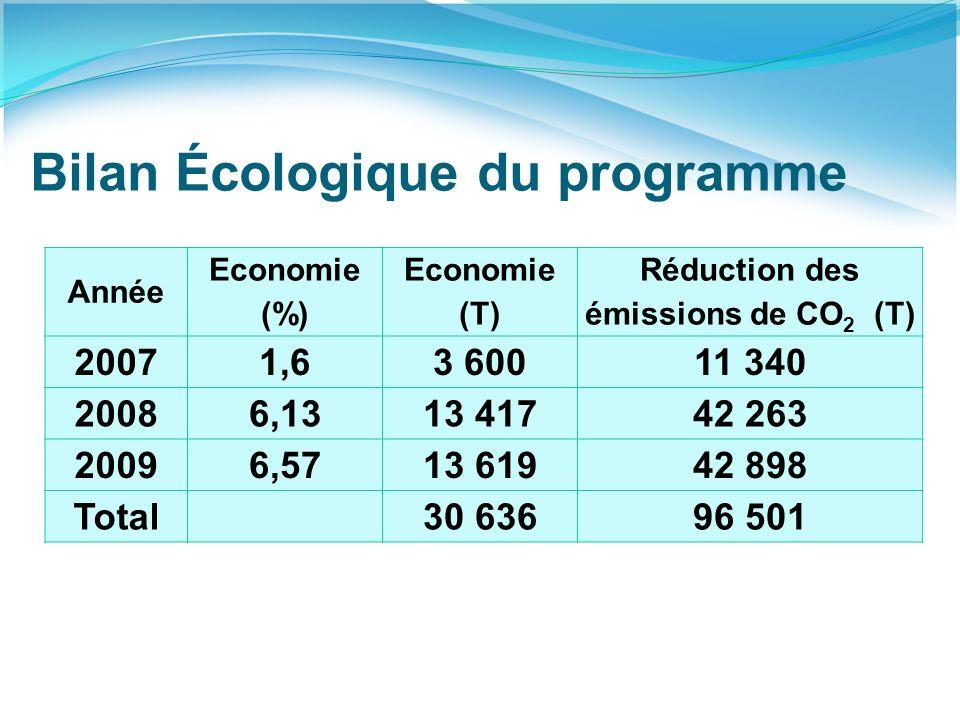 Bilan Écologique du programme
