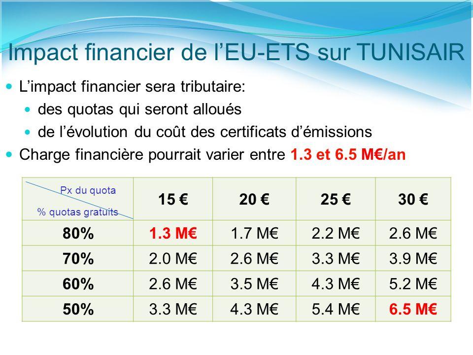 Impact financier de l'EU-ETS sur TUNISAIR