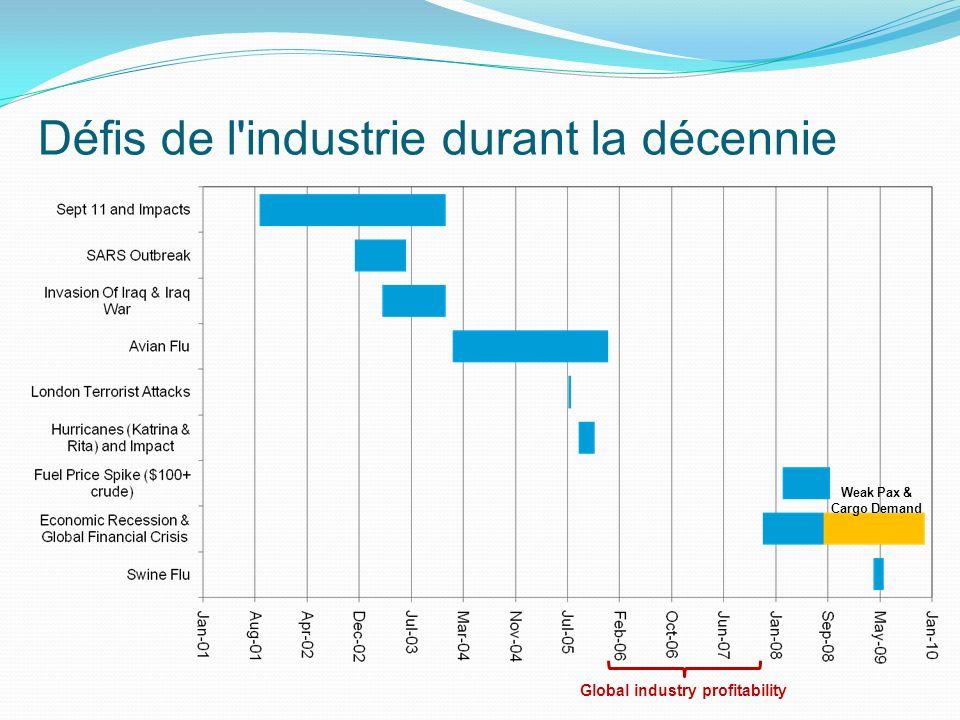 Défis de l industrie durant la décennie