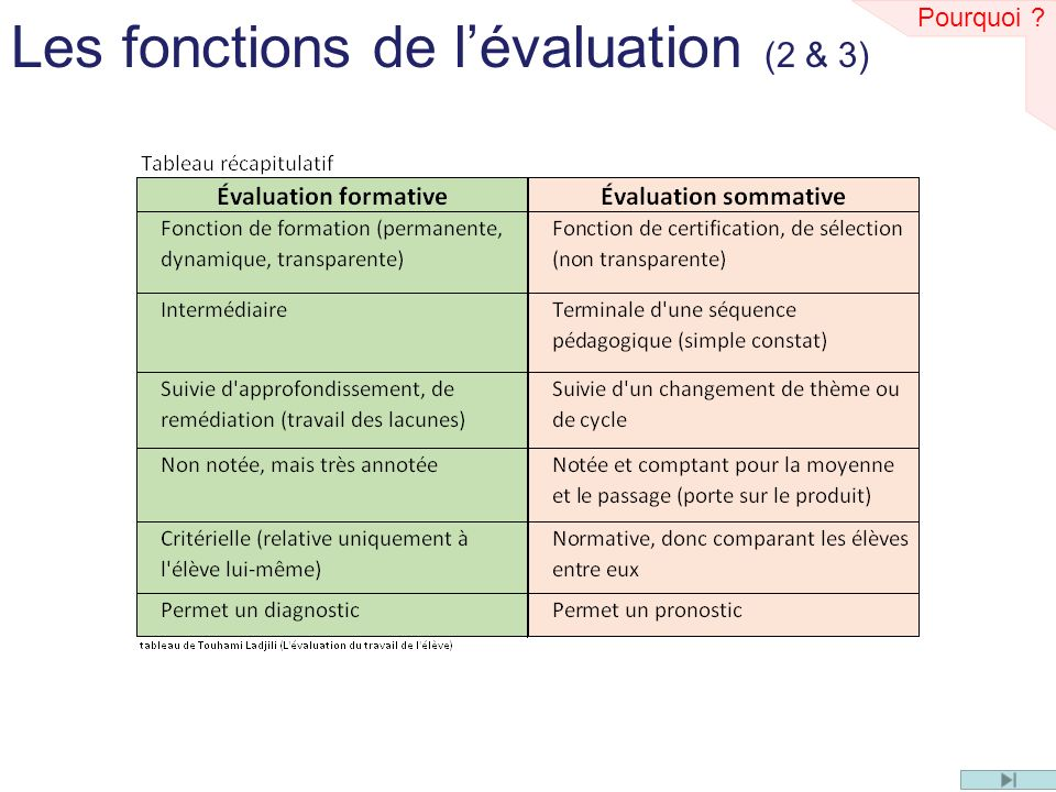 Les fonctions de l'évaluation (2 & 3)