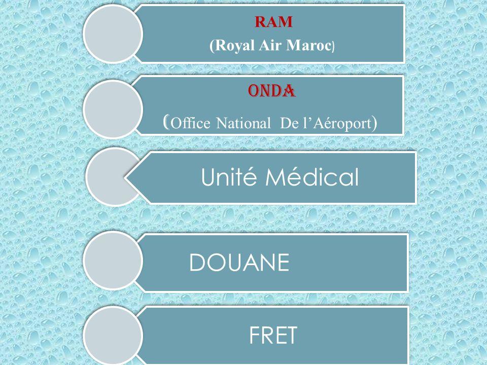 (Office National De l'Aéroport)