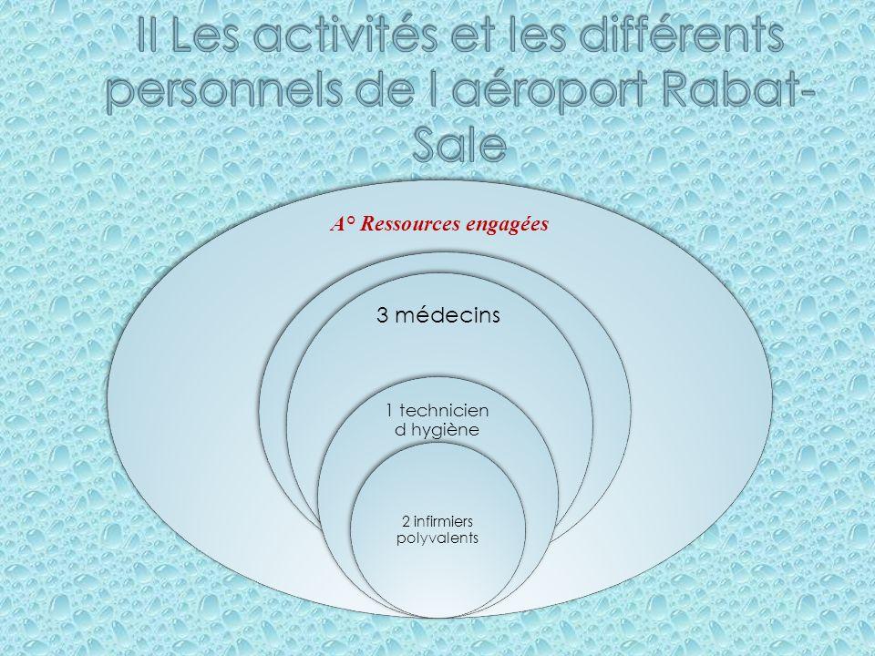 II Les activités et les différents personnels de l aéroport Rabat-Sale