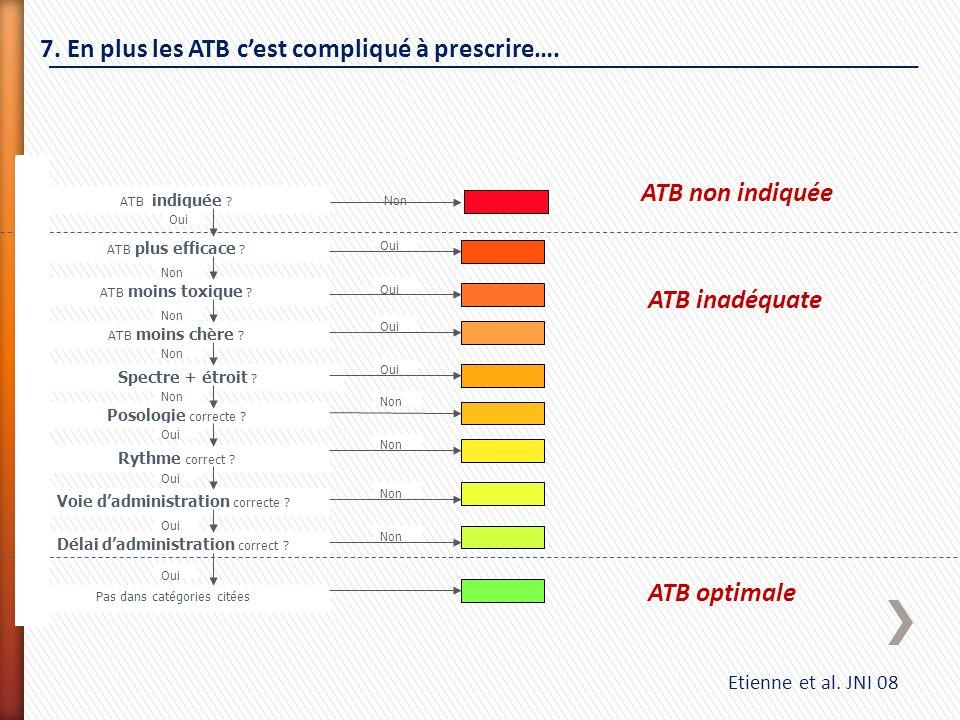 7. En plus les ATB c'est compliqué à prescrire….