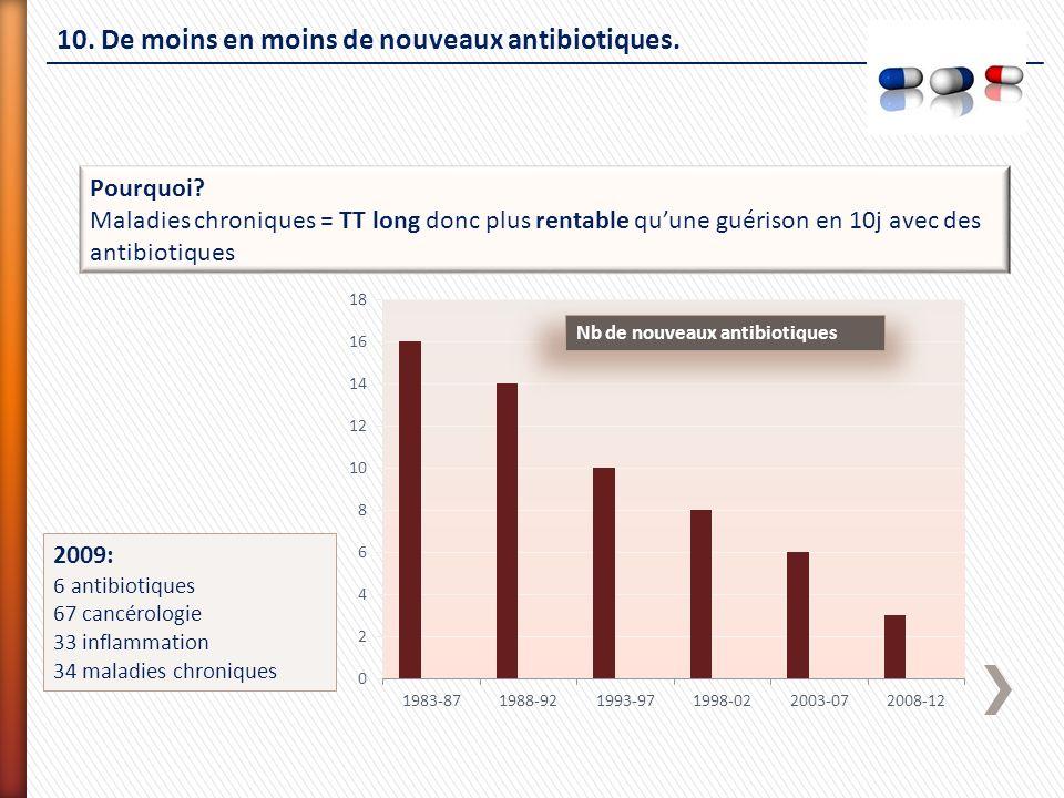 10. De moins en moins de nouveaux antibiotiques.