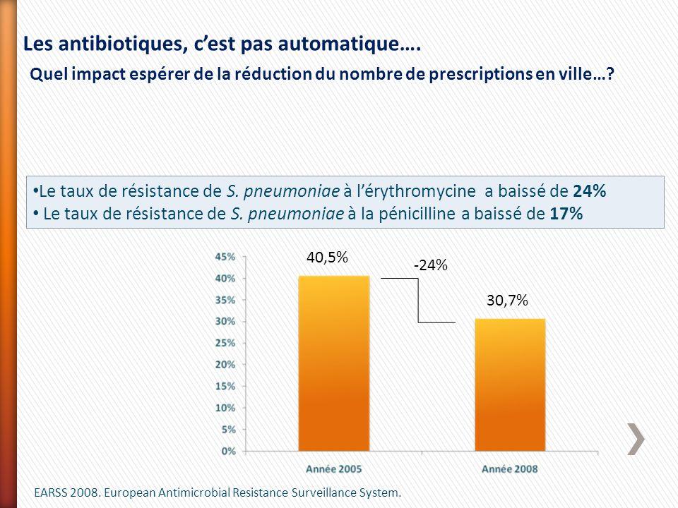 Les antibiotiques, c'est pas automatique….