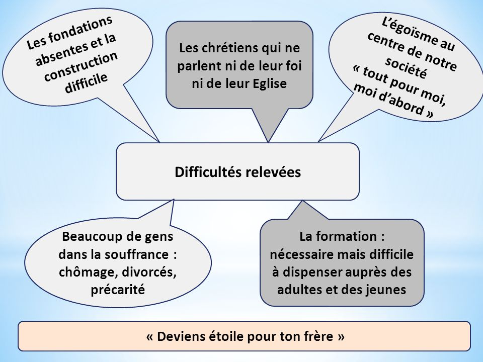Les fondations absentes et la construction difficile