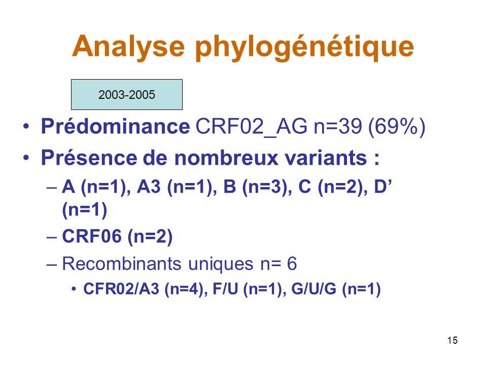 Analyse phylogénétique