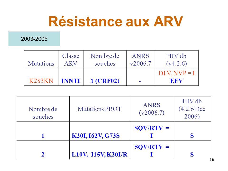 Résistance aux ARV Mutations Classe ARV Nombre de souches ANRS v2006.7