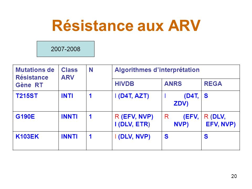 Résistance aux ARV 2007-2008 Mutations de Résistance Gène RT Class ARV