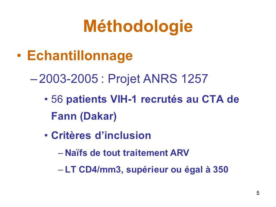 Méthodologie Echantillonnage 2003-2005 : Projet ANRS 1257