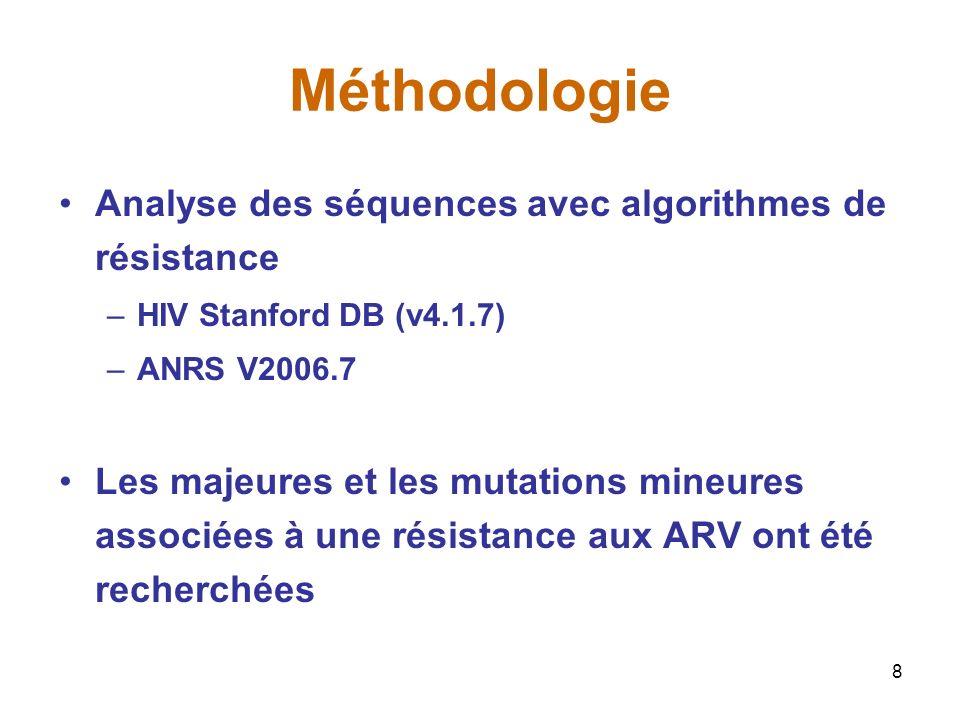 Méthodologie Analyse des séquences avec algorithmes de résistance