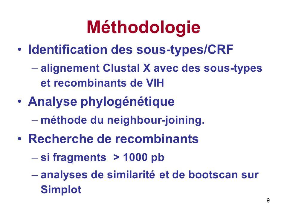 Méthodologie Identification des sous-types/CRF Analyse phylogénétique