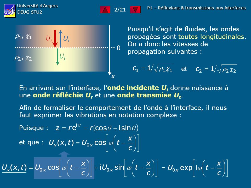 Université d'Angers DEUG STU2. 2/21. P1 – Réflexions & transmissions aux interfaces. x.
