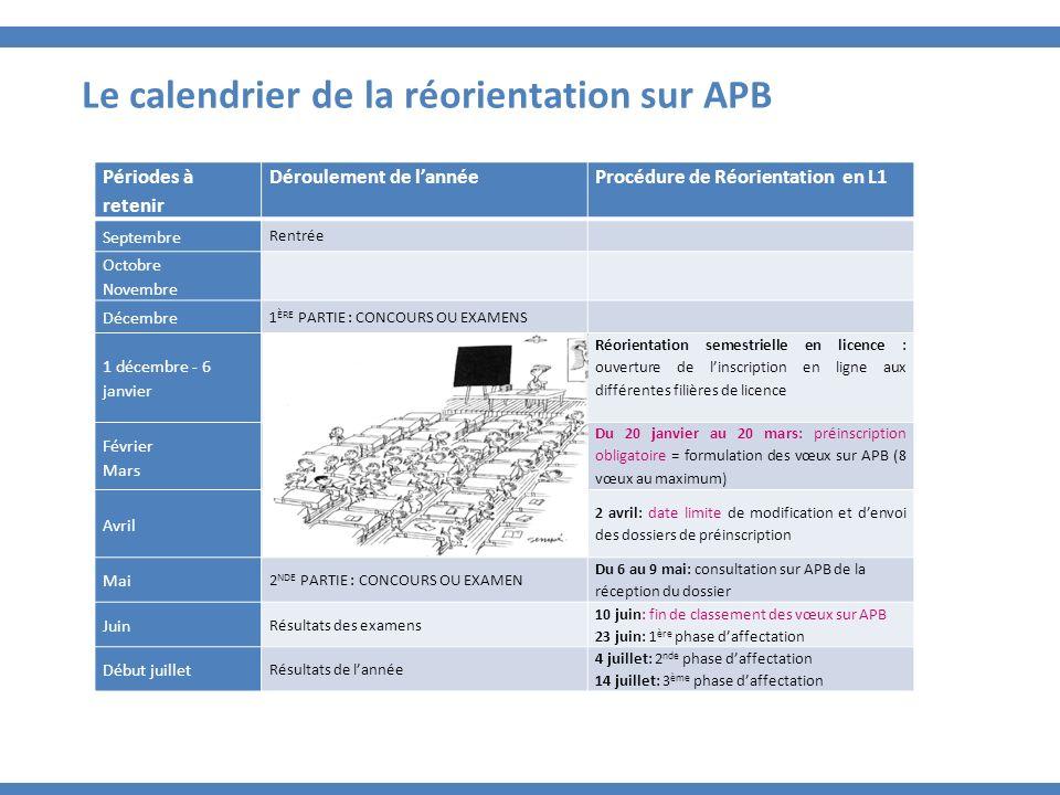 Le calendrier de la réorientation sur APB