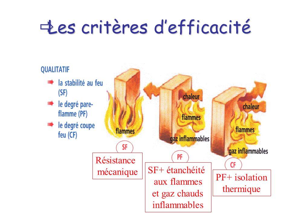 Les critères d'efficacité