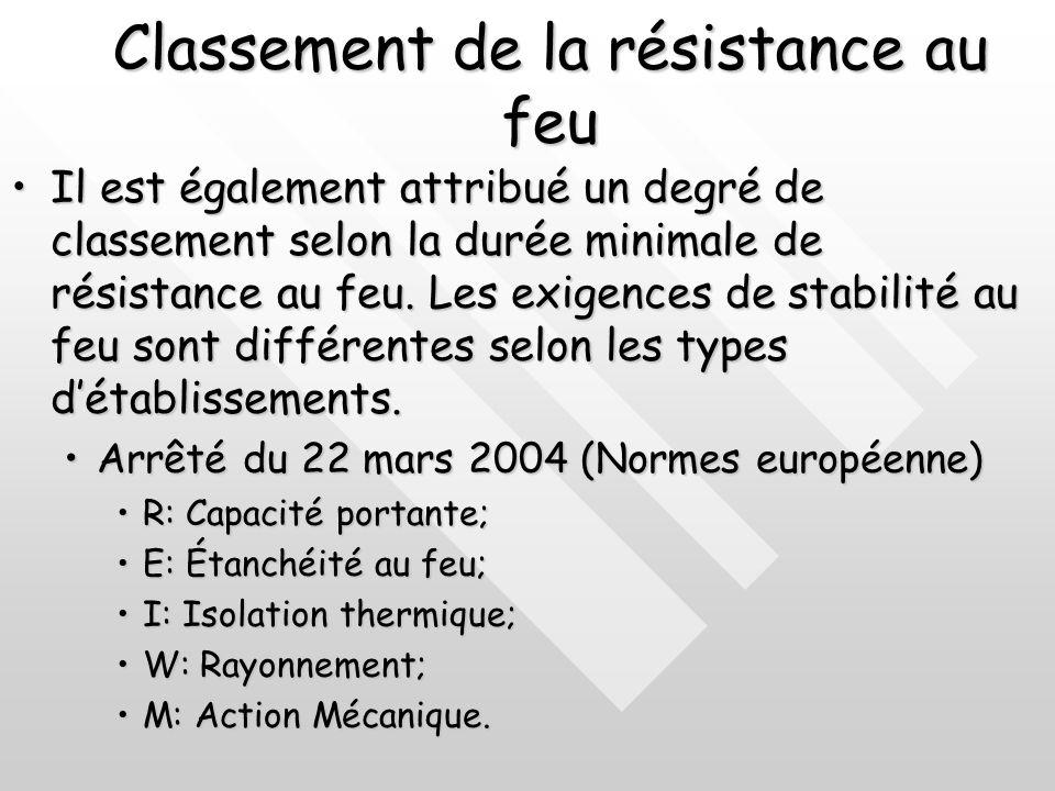 Classement de la résistance au feu