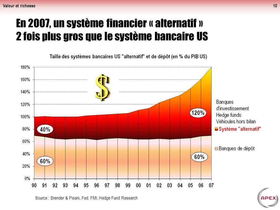 Valeur et richesse En 2007, un système financier « alternatif » 2 fois plus gros que le système bancaire US.