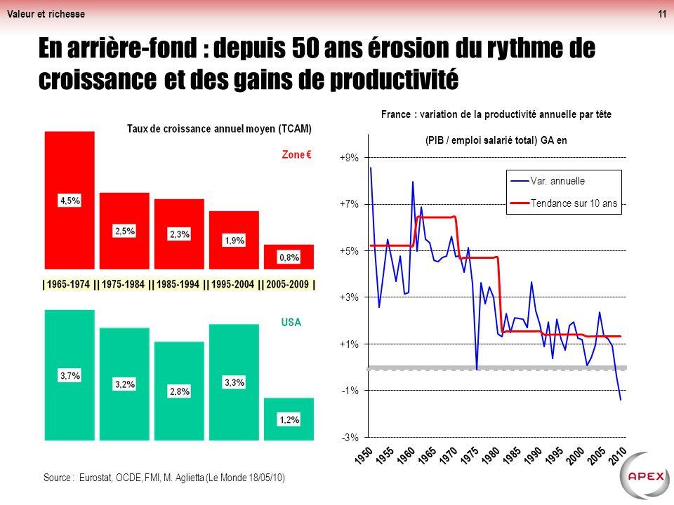 Valeur et richesse En arrière-fond : depuis 50 ans érosion du rythme de croissance et des gains de productivité.