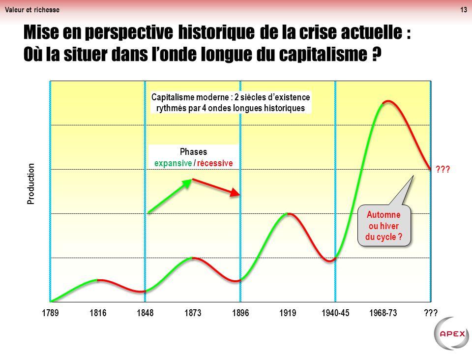 Valeur et richesse Mise en perspective historique de la crise actuelle : Où la situer dans l'onde longue du capitalisme
