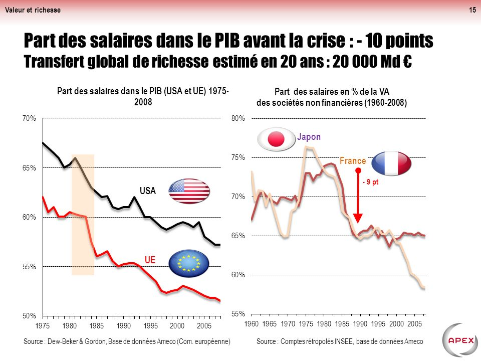 Valeur et richesse Part des salaires dans le PIB avant la crise : - 10 points Transfert global de richesse estimé en 20 ans : 20 000 Md €